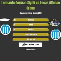 Leonardo German Sigali vs Lucas Alfonso Orban h2h player stats