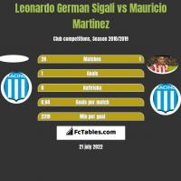 Leonardo Sigali vs Mauricio Martinez h2h player stats