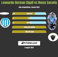 Leonardo German Sigali vs Renzo Saravia h2h player stats