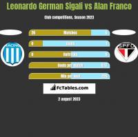 Leonardo German Sigali vs Alan Franco h2h player stats