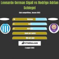 Leonardo German Sigali vs Rodrigo Adrian Schlegel h2h player stats