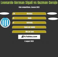 Leonardo German Sigali vs Guzman Corujo h2h player stats