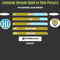 Leonardo Sigali vs Elias Pereyra h2h player stats