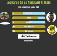 Leonardo Gil vs Abdulaziz Al Bishi h2h player stats