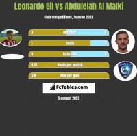 Leonardo Gil vs Abdulelah Al Malki h2h player stats
