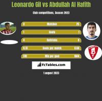 Leonardo Gil vs Abdullah Al Hafith h2h player stats