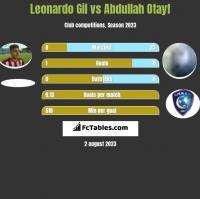Leonardo Gil vs Abdullah Otayf h2h player stats
