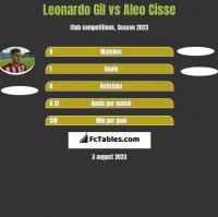 Leonardo Gil vs Aleo Cisse h2h player stats
