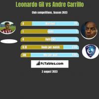Leonardo Gil vs Andre Carrillo h2h player stats