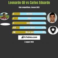 Leonardo Gil vs Carlos Eduardo h2h player stats