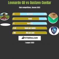 Leonardo Gil vs Gustavo Cuellar h2h player stats