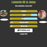 Leonardo Gil vs Jonas h2h player stats