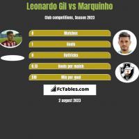 Leonardo Gil vs Marquinho h2h player stats