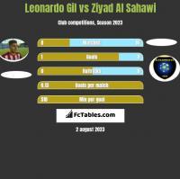 Leonardo Gil vs Ziyad Al Sahawi h2h player stats