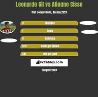 Leonardo Gil vs Alioune Cisse h2h player stats