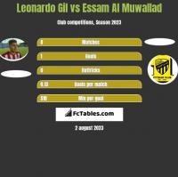 Leonardo Gil vs Essam Al Muwallad h2h player stats