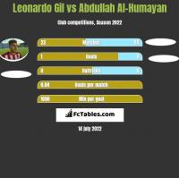 Leonardo Gil vs Abdullah Al-Humayan h2h player stats