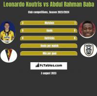 Leonardo Koutris vs Abdul Rahman Baba h2h player stats