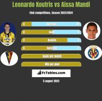 Leonardo Koutris vs Aissa Mandi h2h player stats