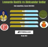 Leonardo Koutris vs Aleksandar Sedlar h2h player stats