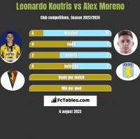 Leonardo Koutris vs Alex Moreno h2h player stats