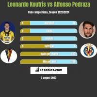 Leonardo Koutris vs Alfonso Pedraza h2h player stats