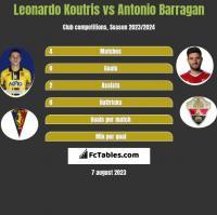 Leonardo Koutris vs Antonio Barragan h2h player stats