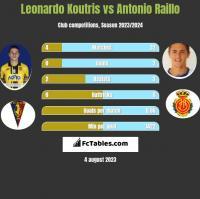 Leonardo Koutris vs Antonio Raillo h2h player stats