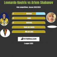 Leonardo Koutris vs Artem Shabanov h2h player stats