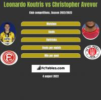Leonardo Koutris vs Christopher Avevor h2h player stats
