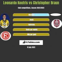 Leonardo Koutris vs Christopher Braun h2h player stats