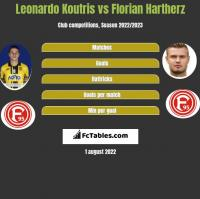 Leonardo Koutris vs Florian Hartherz h2h player stats
