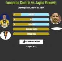 Leonardo Koutris vs Jagos Vukovic h2h player stats