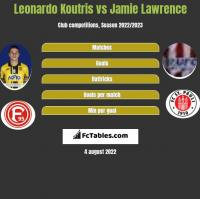 Leonardo Koutris vs Jamie Lawrence h2h player stats