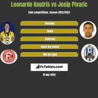 Leonardo Koutris vs Josip Pivaric h2h player stats