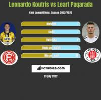 Leonardo Koutris vs Leart Paqarada h2h player stats