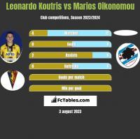 Leonardo Koutris vs Marios Oikonomou h2h player stats