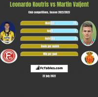 Leonardo Koutris vs Martin Valjent h2h player stats