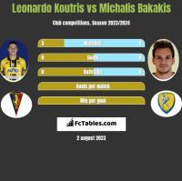 Leonardo Koutris vs Michalis Bakakis h2h player stats