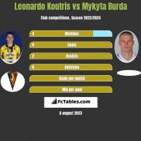 Leonardo Koutris vs Mykyta Burda h2h player stats