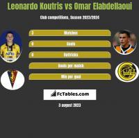 Leonardo Koutris vs Omar Elabdellaoui h2h player stats