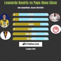 Leonardo Koutris vs Pape Abou Cisse h2h player stats