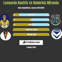 Leonardo Koutris vs Roderick Miranda h2h player stats