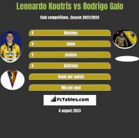 Leonardo Koutris vs Rodrigo Galo h2h player stats