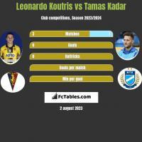 Leonardo Koutris vs Tamas Kadar h2h player stats