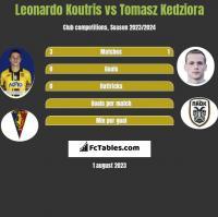 Leonardo Koutris vs Tomasz Kedziora h2h player stats