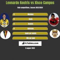 Leonardo Koutris vs Xisco Campos h2h player stats