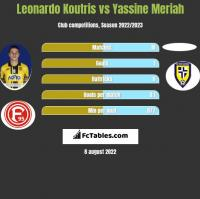 Leonardo Koutris vs Yassine Meriah h2h player stats