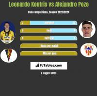 Leonardo Koutris vs Alejandro Pozo h2h player stats