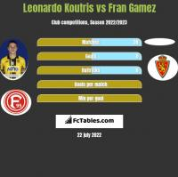 Leonardo Koutris vs Fran Gamez h2h player stats